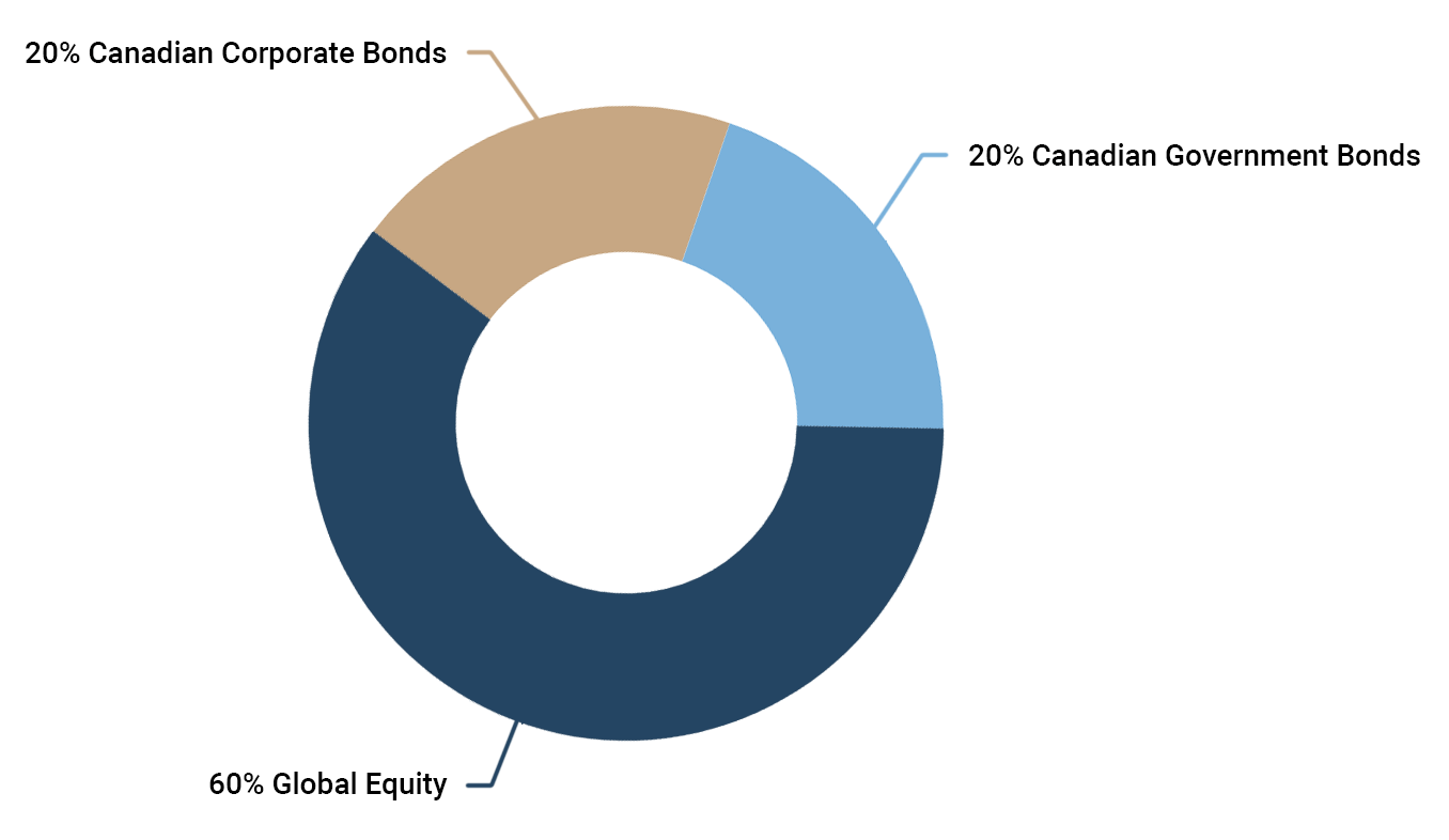 Pie chart showing Reference Portfolio breakdown.