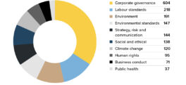 Pie chart: Companies Engaged by Issue 2020
